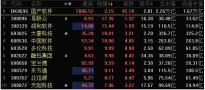 华为鸿蒙点燃国产软件板块:中国软件强势封板 中科创达、润和软件跟涨