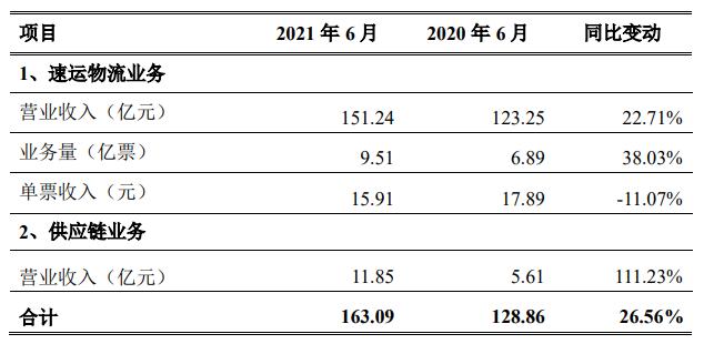 顺丰控股:6月营收163.09亿元 含速运物流业务收入151.24亿元