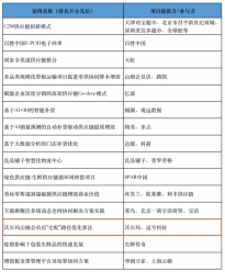 """沃尔玛中国与逗号科技城配智能算法 共同打造""""2021零售业供应链最佳案例"""""""