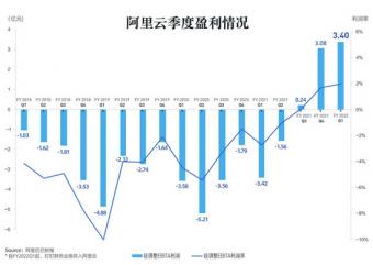 透视阿里云财报:连续三季度盈利 早期投资迎回报