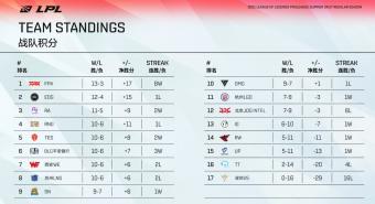 英雄联盟:LPL夏季赛季后赛首场SN对阵LNG 附积分榜及赛程