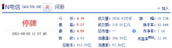 中国电信 A股临时停牌 成交额近120亿今日最高5.27元