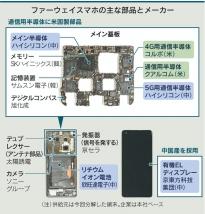 日媒拆解华为5G手机Mate 40E:零部件总成本约367美元 面板供应商京东方