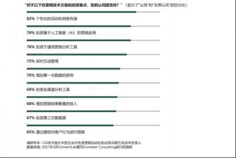 Convertlab & Forrester发布中国营销自动化领导力报告