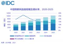 IDC:2025年中国物联网IP总连接量将超百亿 蜂窝连接去年连接量11.4亿