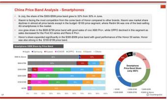 7月国内手机市场份额:苹果占据3900-5200元、5200元以上价位段第一