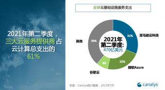 Canalys:二季度中国云服务市场66亿美元 阿里云居首增长33.8%