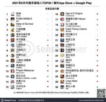 8月成功出海的中国手游TOP30:《原神》居首 《明日方舟》增幅超1200万美元