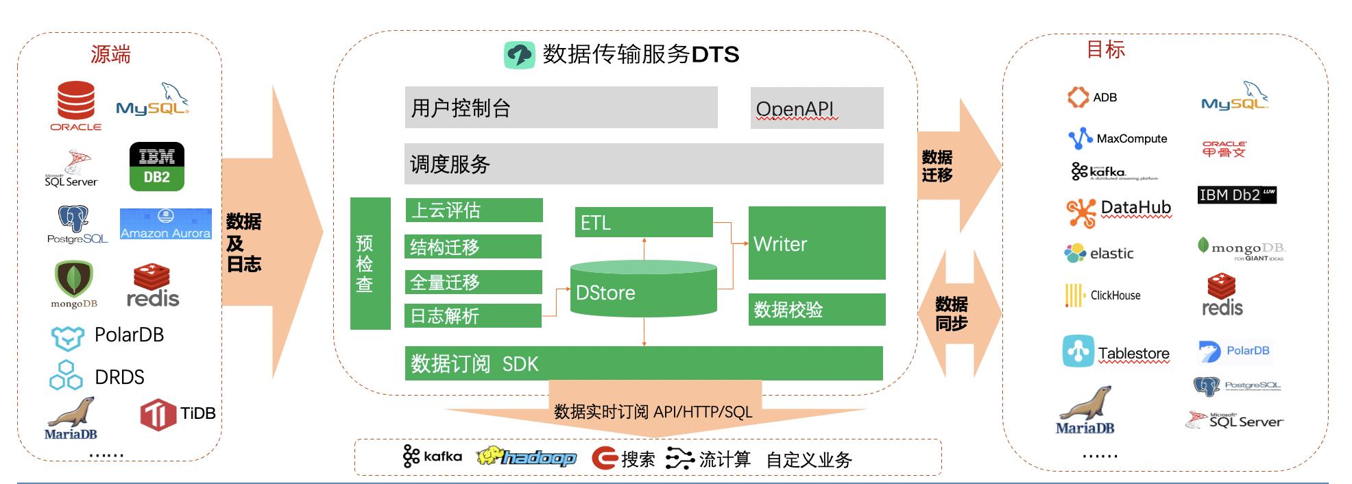 阿里云发布一站式敏捷数据仓库解决方案 实现库仓一体数据分析能力