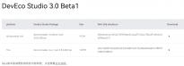 华为DevEco Studio 3.0正式发布 编译构建插件更新至3.0.3.2版本