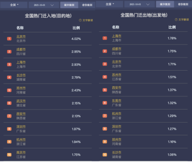 百度地图:上海迪士尼度假区、北京环球度假区客流指数位居热门游乐场Top2
