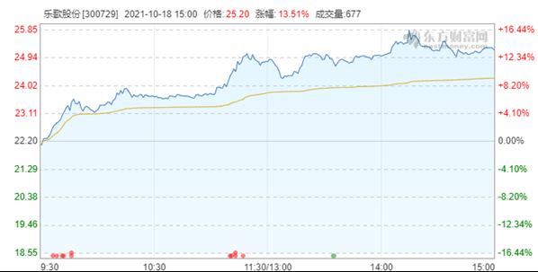 """UP主""""何同学""""做了苹果放弃的产品 赞助商乐歌股价暴涨13.51%"""