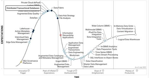中国集中式关系型数据库市场空间巨大,人大金仓有望摘冠