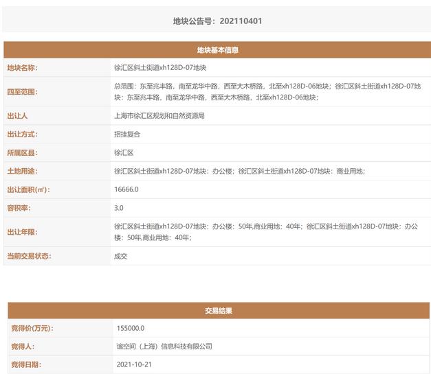 小米15.5亿拿下上海徐汇一商办地 项目共28个地块